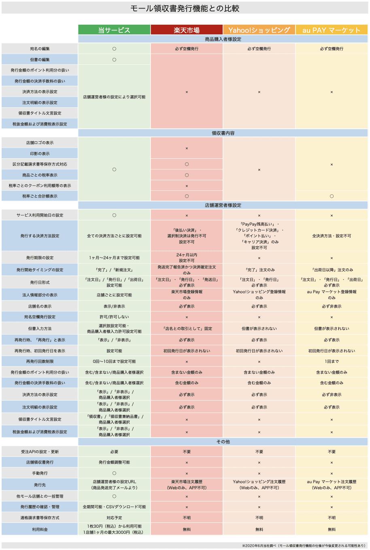 領収書システム:機能比較